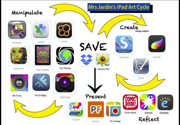 Mrs Jardin's iPad Handout